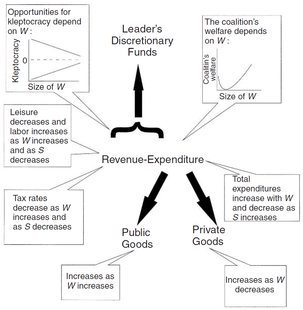 selectorate theory predictions