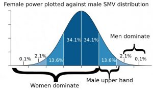 SMP intersexual power dynamics chart