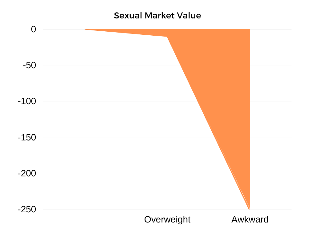 sexual market value of overweight and awkward man