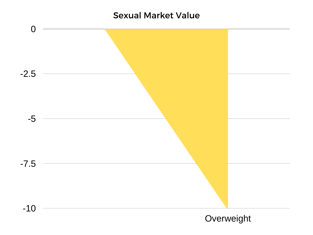 sexual market value of overweight man