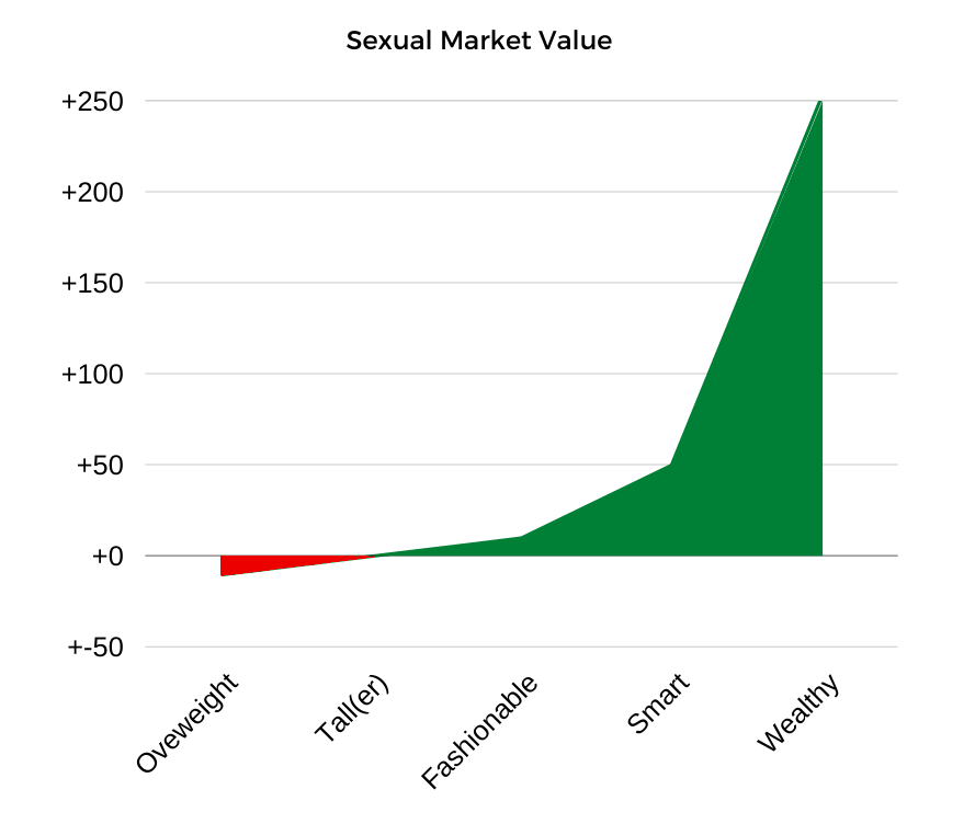 chart of sexual market value turnaround for overwieght man