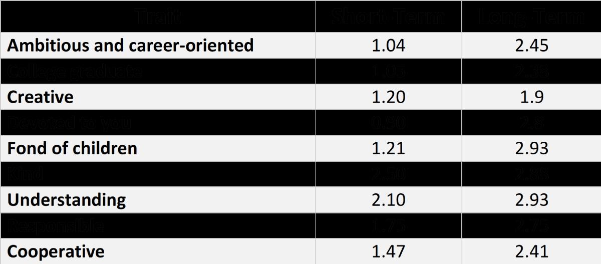 SMV traits depending on temporal framework