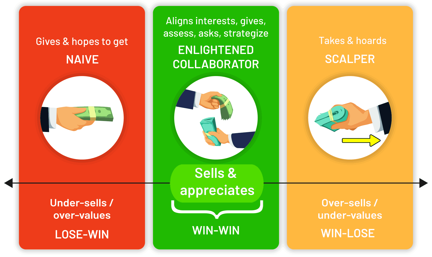 infographic of different approaches to social exchanges