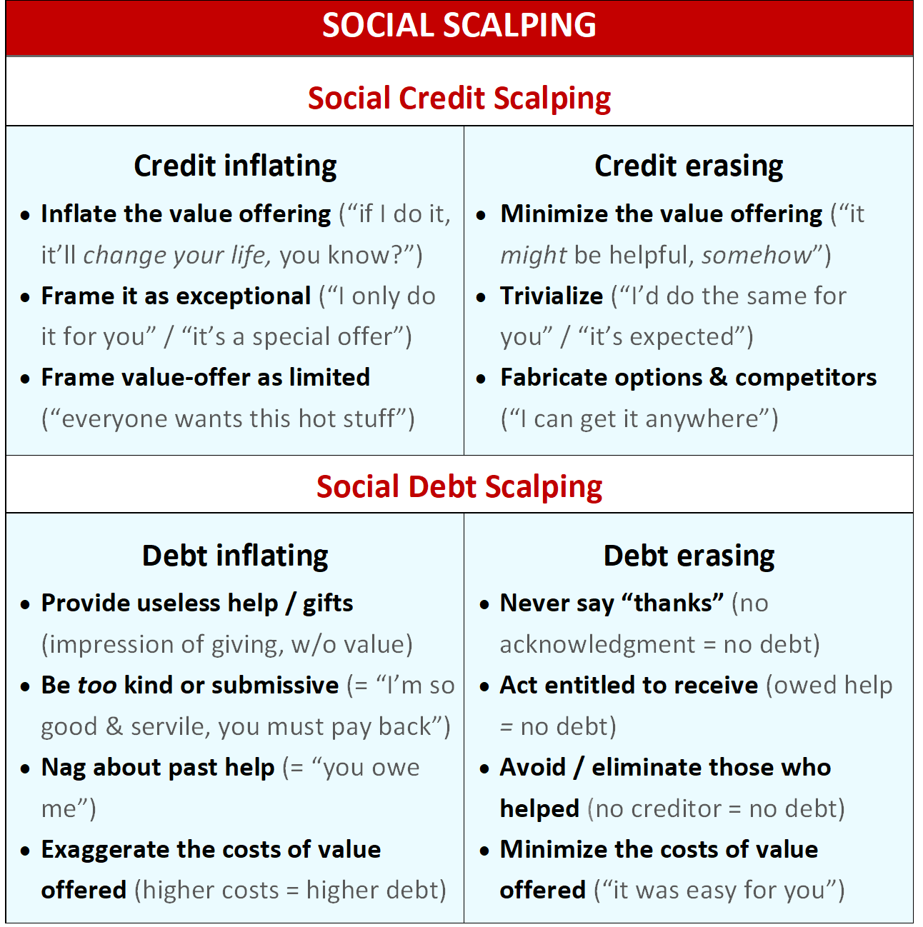 infographic of social exchange manipulation
