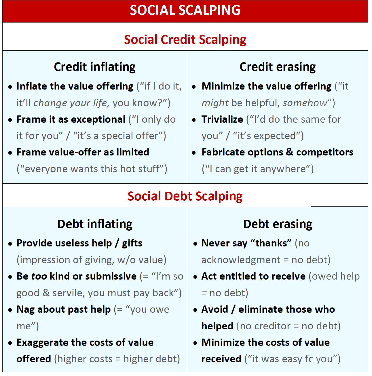 social exchange manipulation matrix