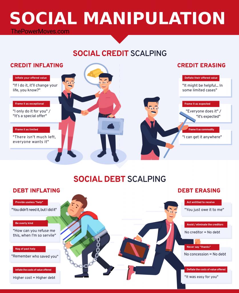 Social exchange manipulation infographic