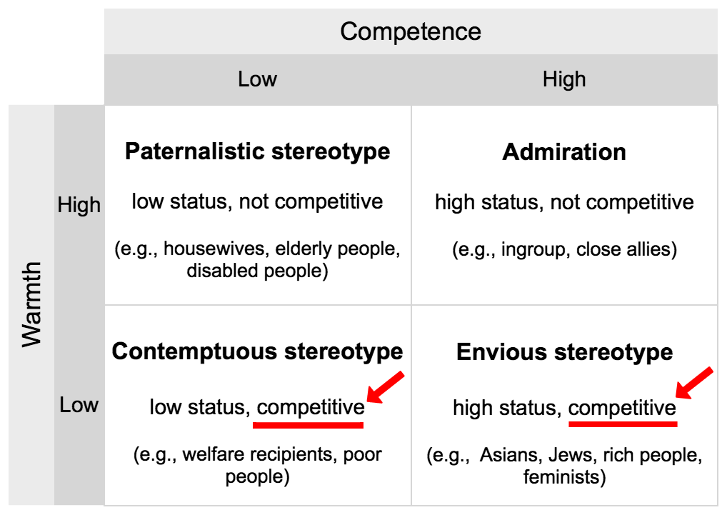 warmth and competence matrix