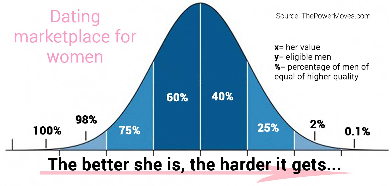 chart of successful women dating options