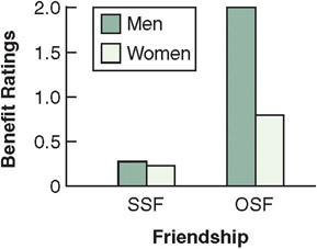 benefits of intersexual friendship chart