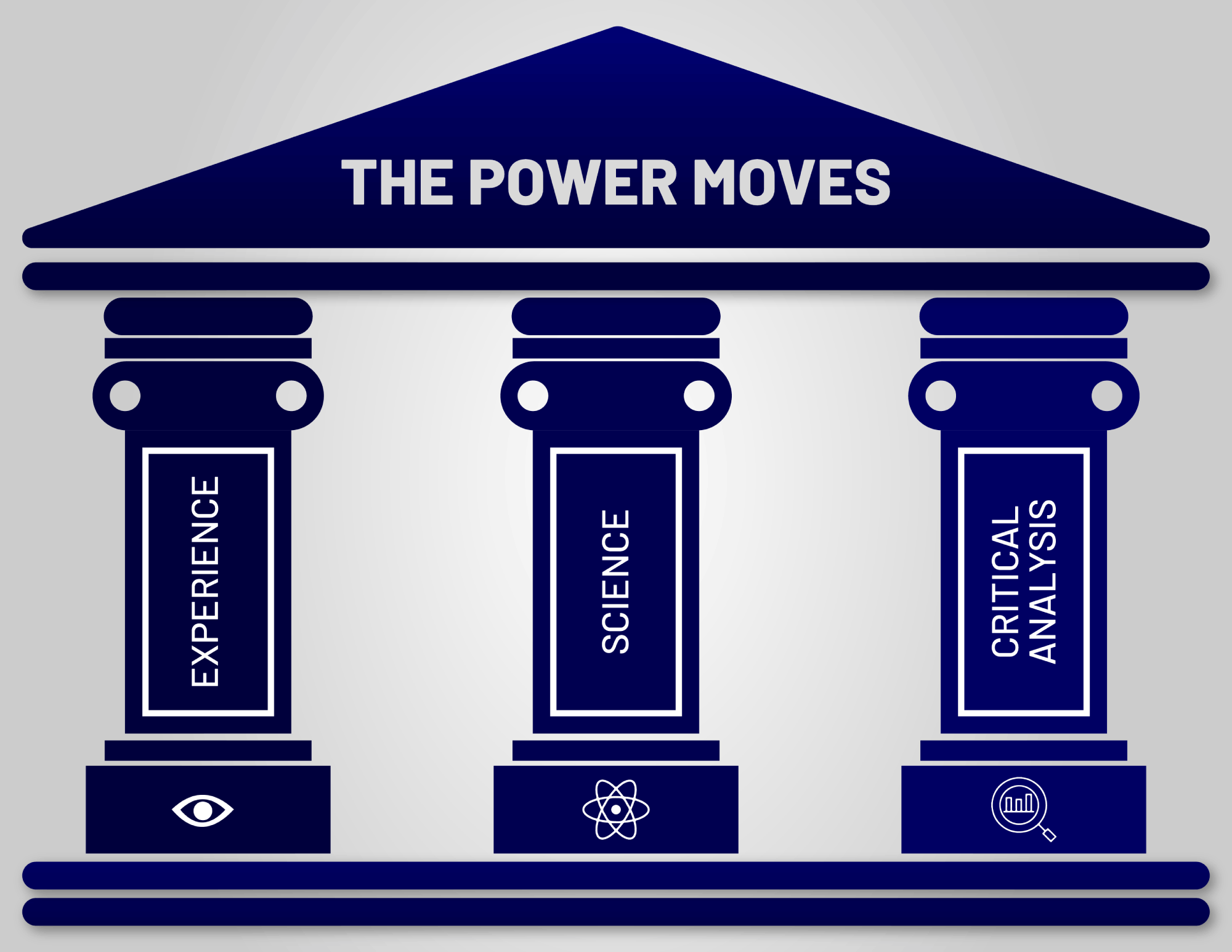 the three pillars of knowledge in the power moves