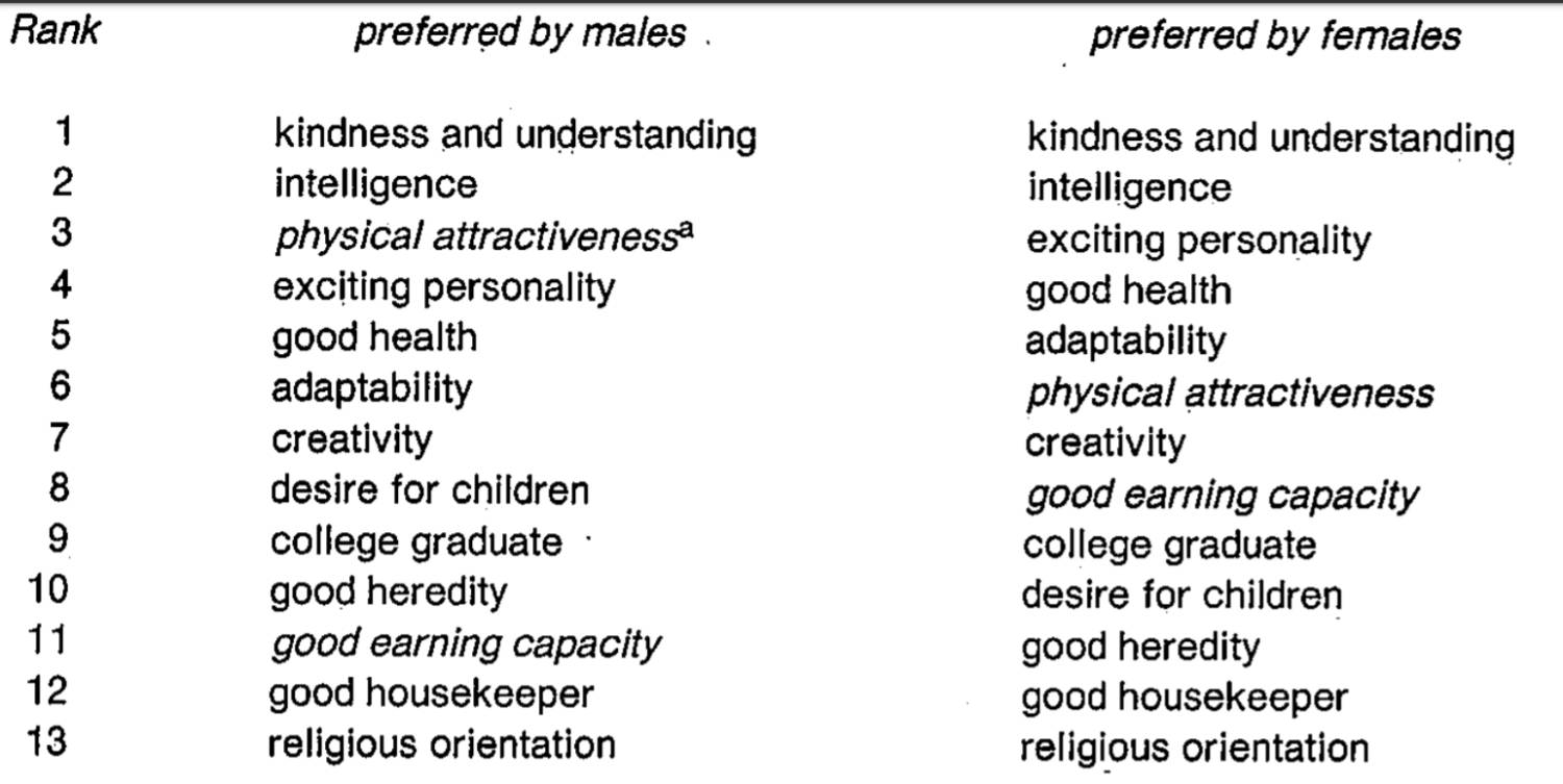 13 traits sought in a mate ranked by men and women